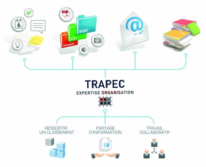 Schéma montrant l'intérêt du logiciel TRAPEC CONNECT permettant le classement unique de tous types de documents papier et numérique, le partage d'information et le travail collaboratif selon la méthode TRAPEC