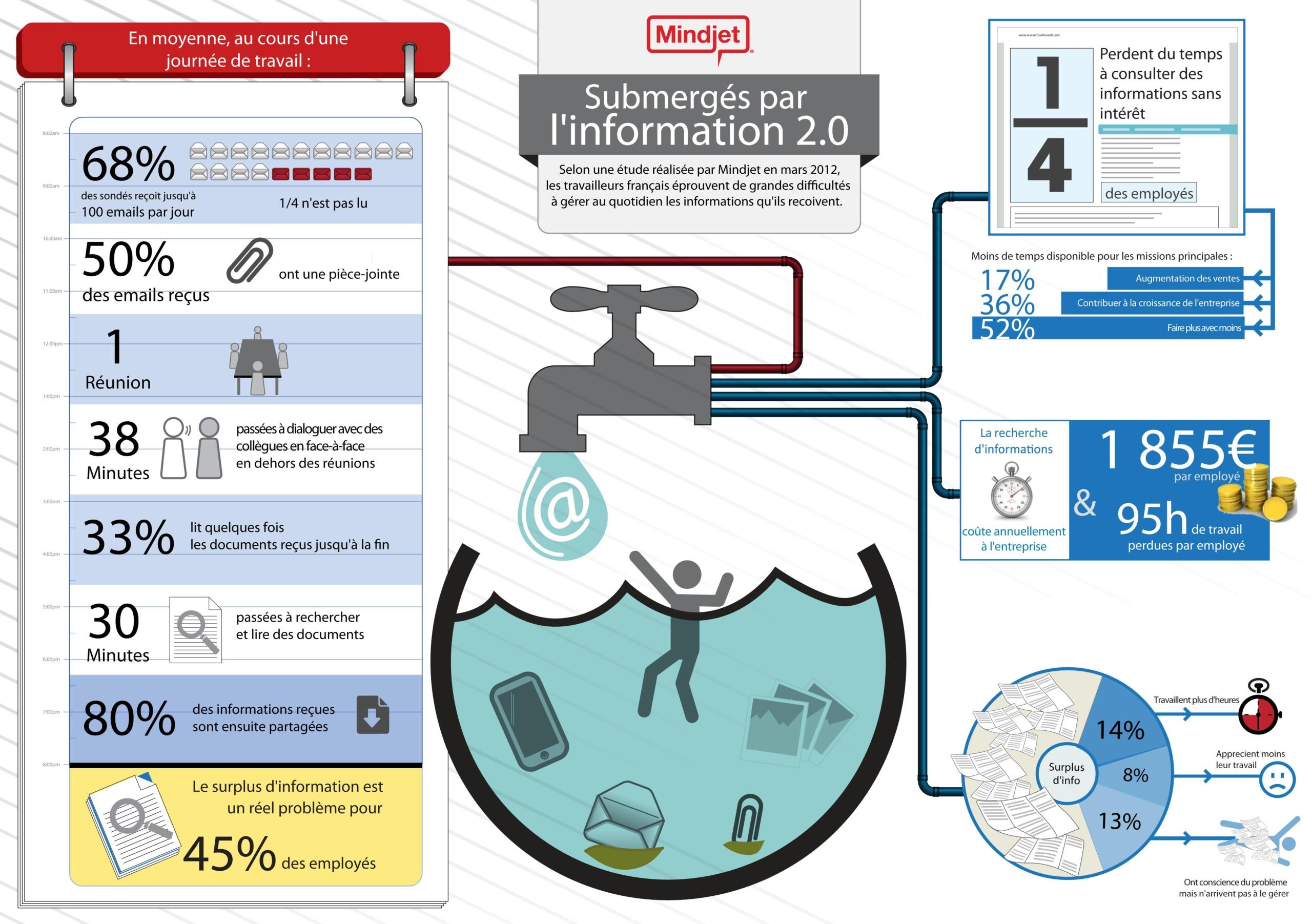infobésité - les salariés submergés par l'information 2.0 - Etude OnePoll. réalisée en 2012 pour la Sté Mindjet